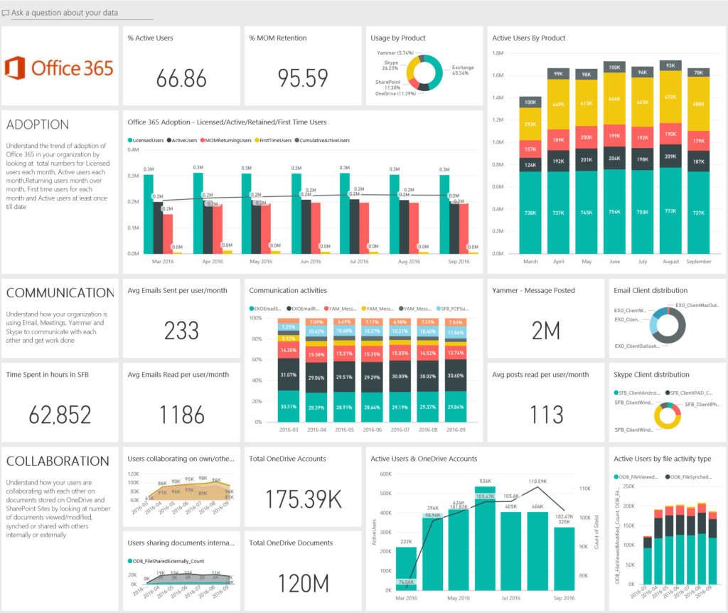 Office-365-adoption-content-pack-in-Power-BI-1