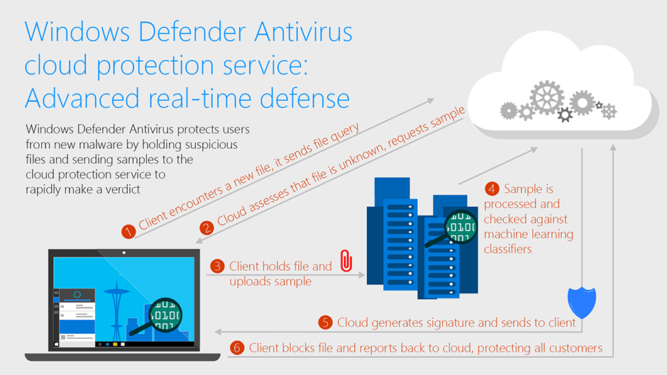 Windows Defender AV cloud protection fornisce protezione in tempo reale