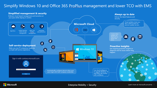 Implementare Office 365 ProPlus con Microsoft Intune
