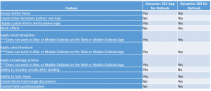 Differenze fra Outlook App e Outlook client su Microsoft Dynamics 365