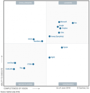OneDrive classificato nuovamente come Leader nel Magic Quadrant di Gartner come Piattaforma di Content Collaboration