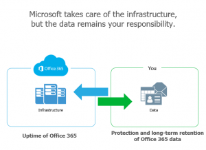perchè fare il backup dei dati di Office 365 con Veeam