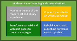 Rimodernare le pagine di SharePoint Online