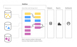 Machine Learning senza codice su Power BI