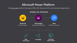 In arrivo AI Builder per la Power Platform
