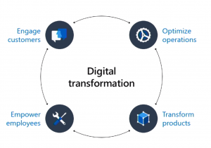 Democratizzare la Digital Transformation con la POWER PLATFORM